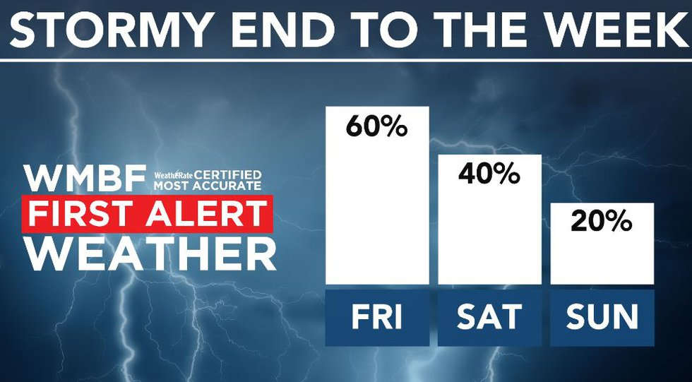 A stormy end to the week is likely.