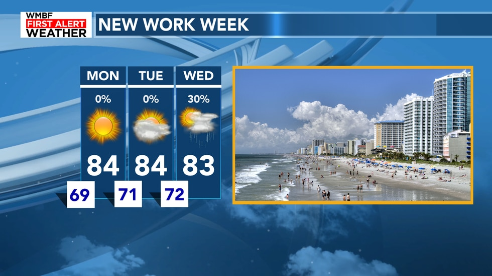 Climbing humidity and the return of rain for the new work week.