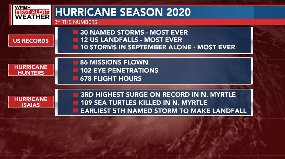 Stats from the historic 2020 hurricane season.