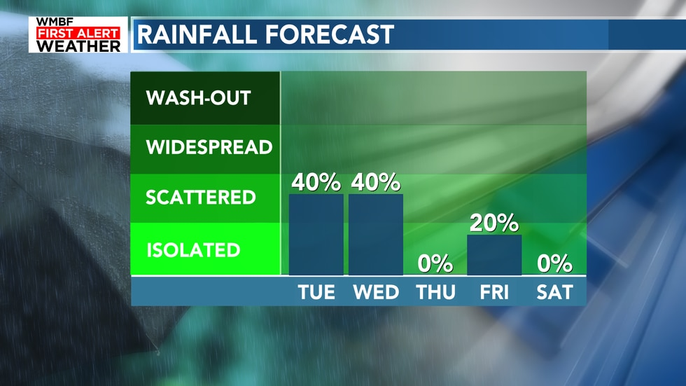 After today and tomorrow, we dry out for the week with just one isolated rain chance to end the...