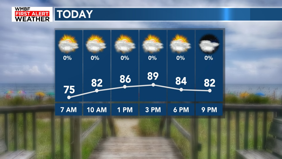 Highs will reach the upper 80s with clouds slowly increasing today. It's warm!