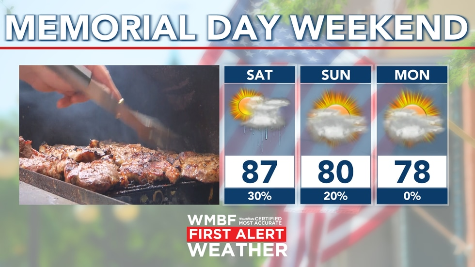 Highs will drop through Memorial Day weekend thanks to the passage of a cold front in the area.