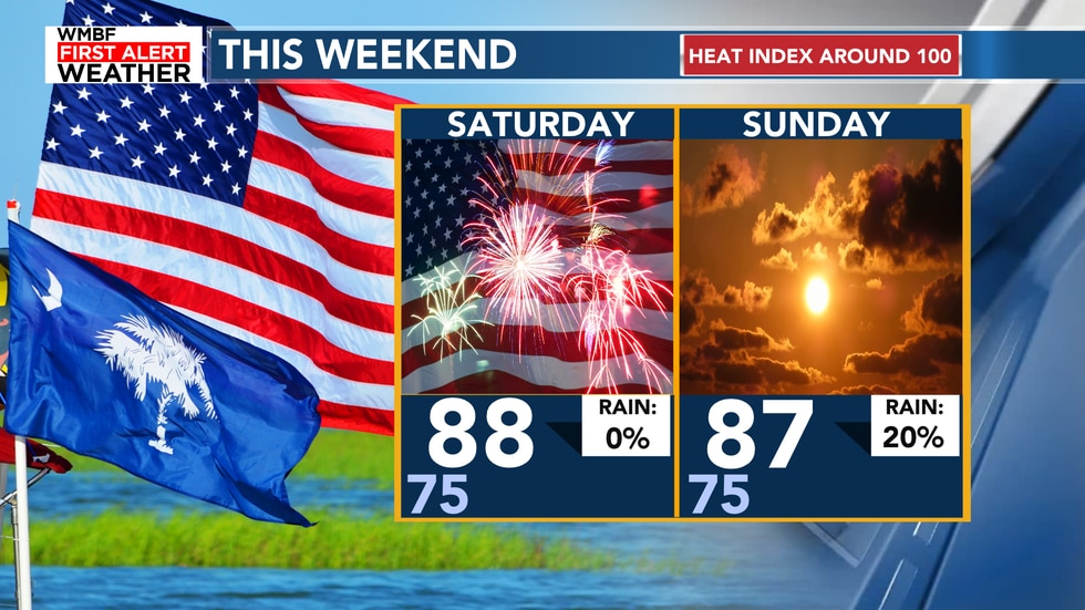 It's hot and humid for any 4th of July plans!