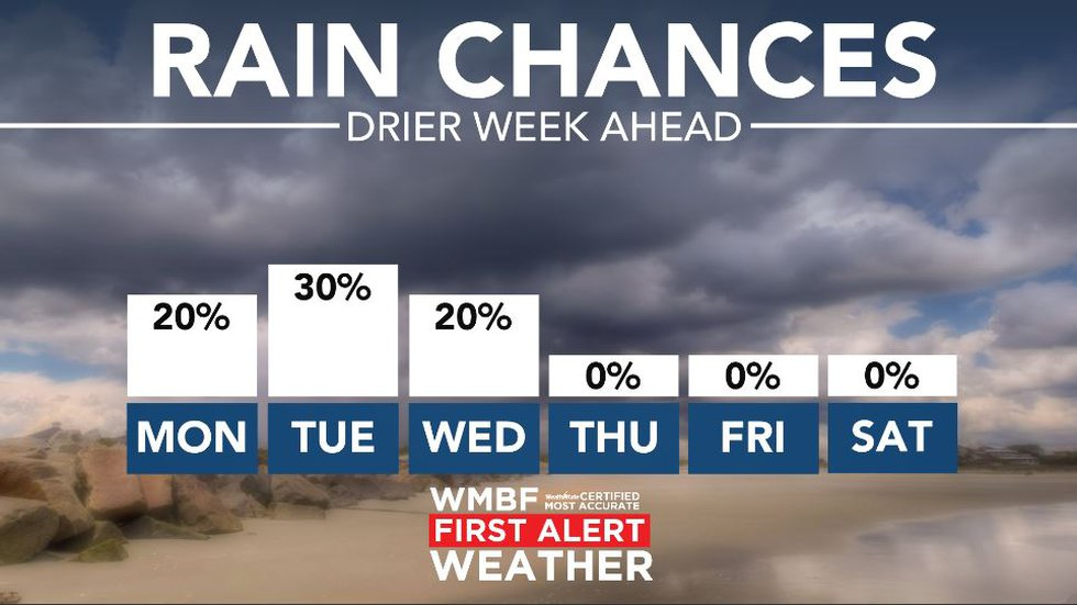 A drier week ahead.