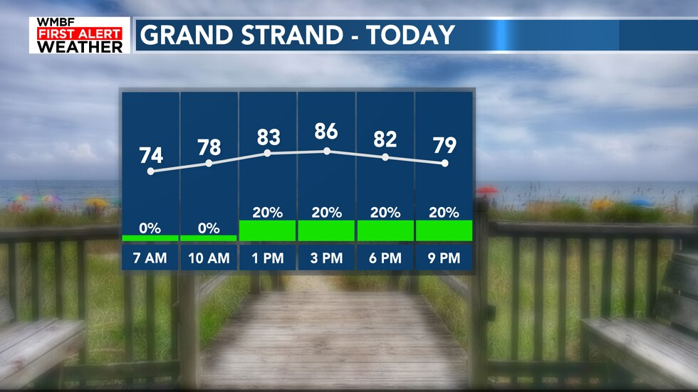 Here's a look at the forecast for today with a few isolated showers/storms.