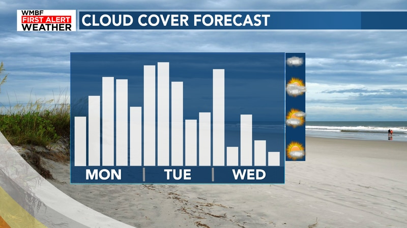 Clouds stick around for the first half of the work week.