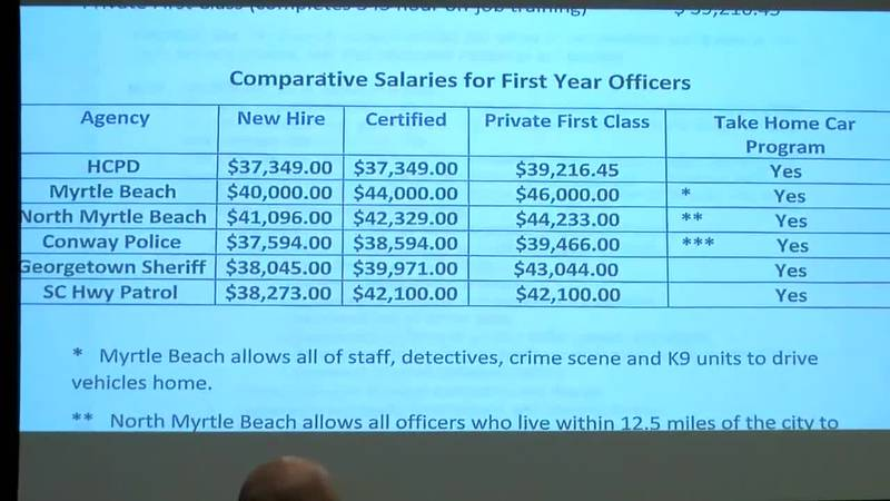 The Horry County Council held their spring budget retreat on Friday. (Source: WMBF News)