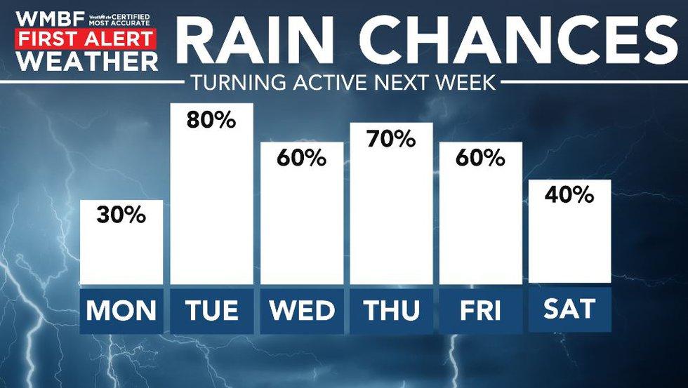 Rain chances this week.