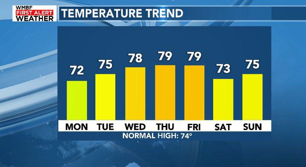 Temperatures This Week