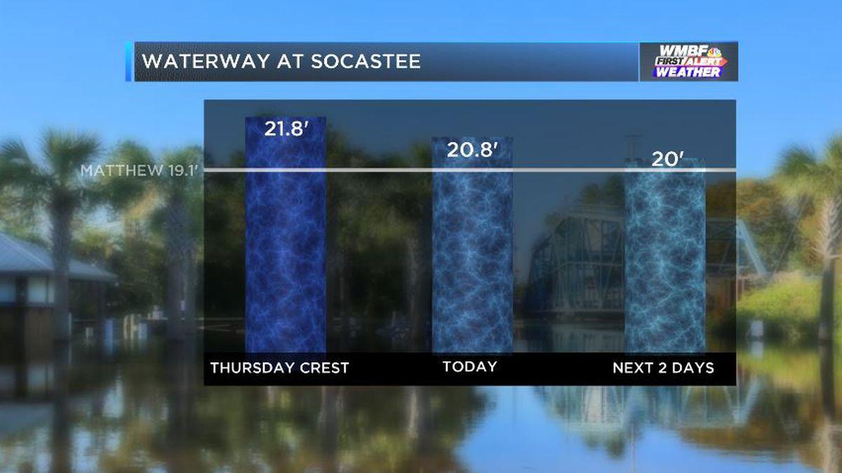 Waterway at Socastee Update