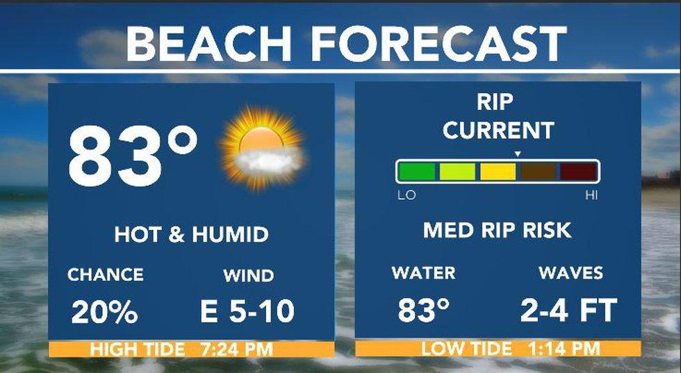 Beach Forecast