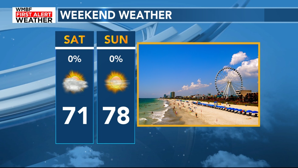 Highs will drop into the low-mid 70s for the weekend.