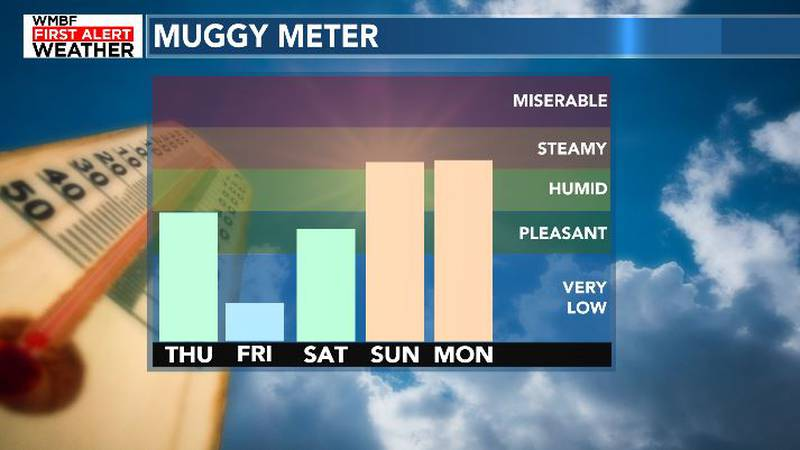 Lower humidity moves in Thursday.