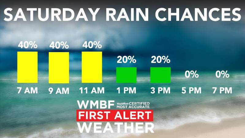 Scattered showers Saturday.