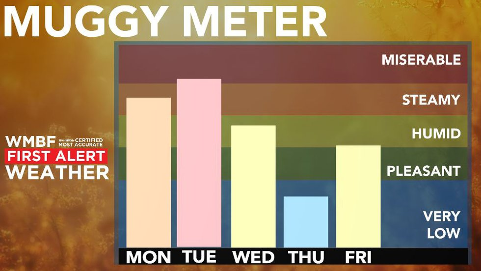 Humidity drops later this week.