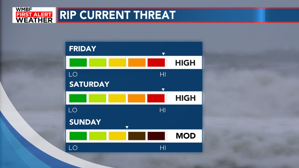 Rip currents turn high tomorrow and Saturday.