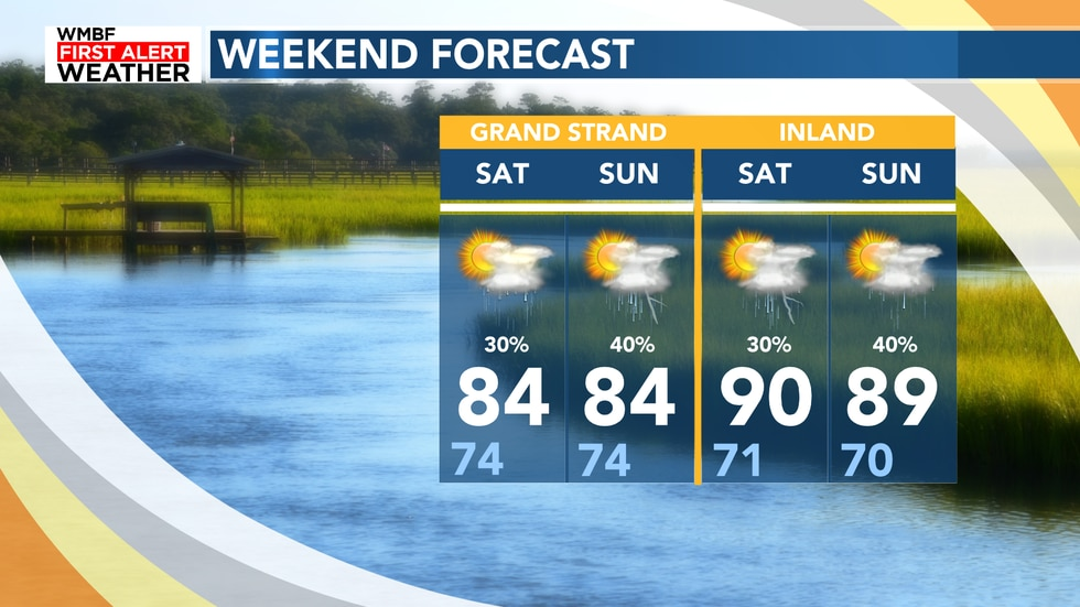Hot & humid with daily rain chances to the EARLY First Alert to the weekend.