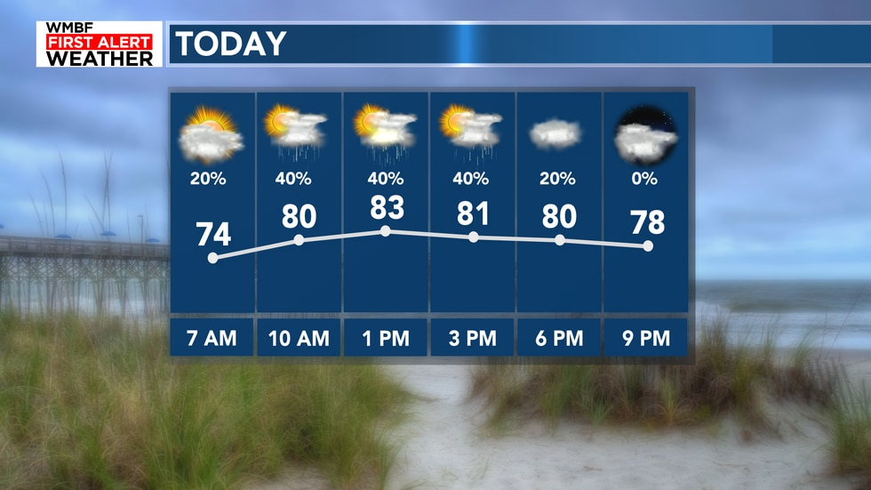 Highs will climb into the low-mid 80s with a 40% chance of rain.