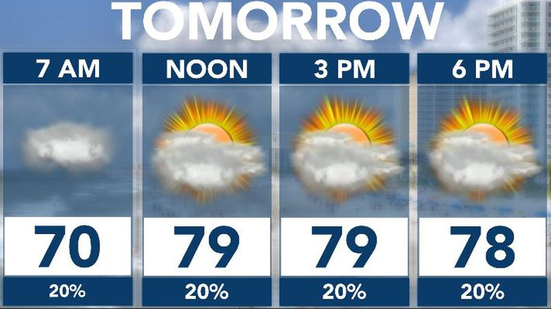 Mostly cloudy and less humid.