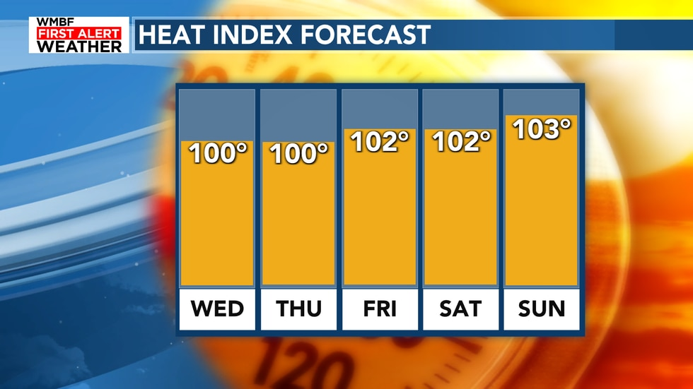The heat index will slowly climb as we head into the weekend.